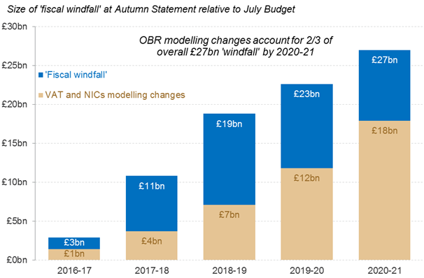 office for budget responsibility A negative output gap of 02 percent the office for budget responsibility (obr ) estimates that the uk will have a positive output gap of 01 percent in 2019.