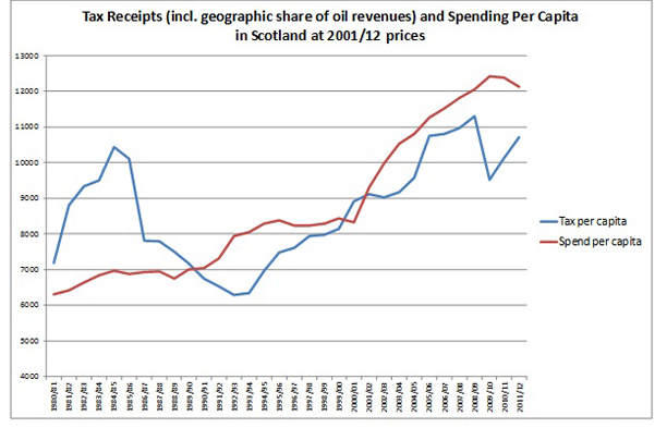 Scottish tax revenue and the amount spent on Scotland.