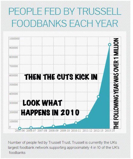 Tories Are Unhappy About This Graph Being Shared Please